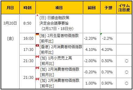 経済指標20150320