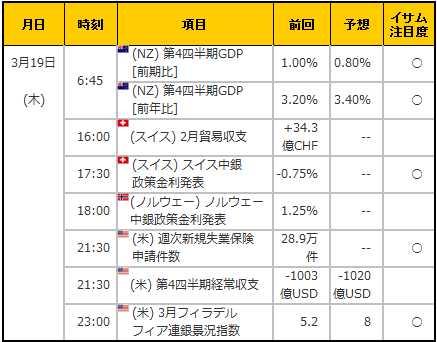 経済指標20150319