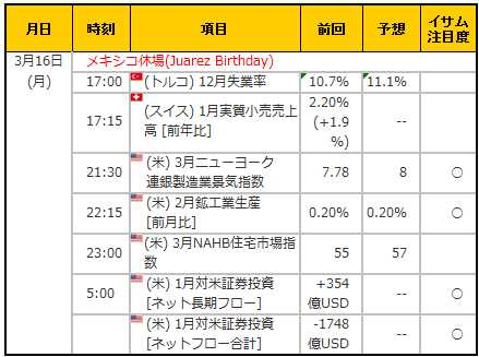 経済指標20150316