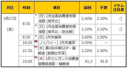 経済指標20150327
