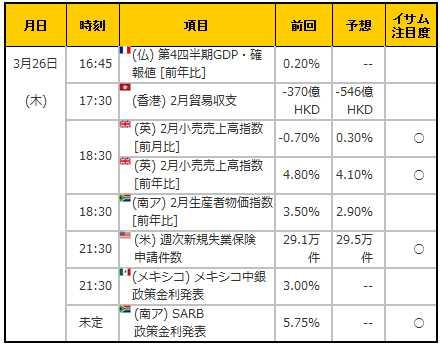 経済指標20150326