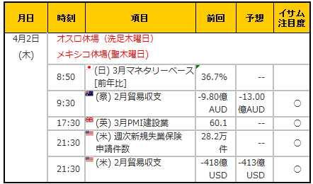 経済指標20150402