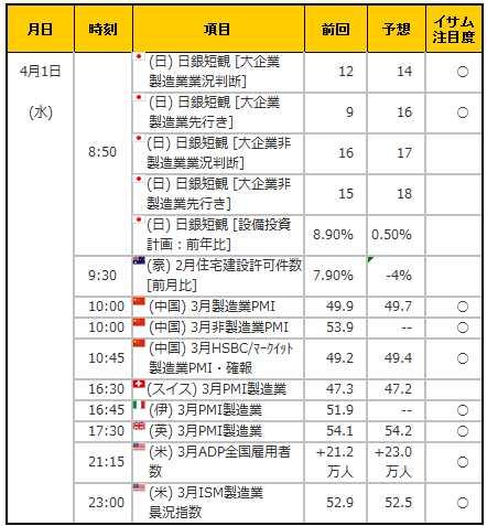 経済指標20150401
