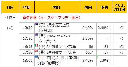 経済指標20150407