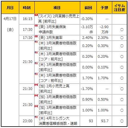 経済指標20150417