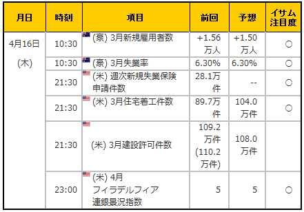 経済指標20150416