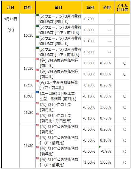 経済指標20150414