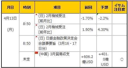 経済指標20150413