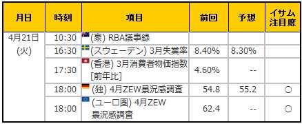 経済指標20150421