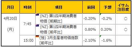 経済指標20150420