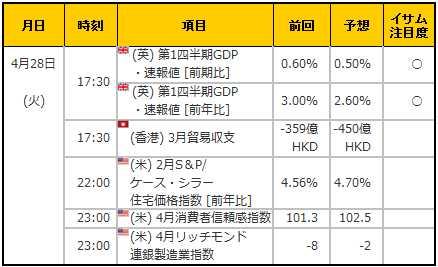 経済指標20150428
