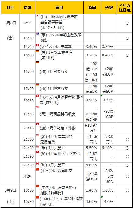 経済指標20150508