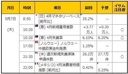 経済指標20150507