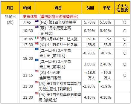 経済指標20150506