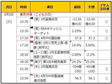 経済指標20150505
