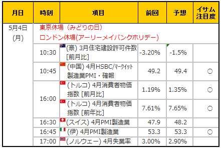 経済指標20150504