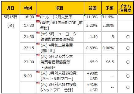 経済指標20150515