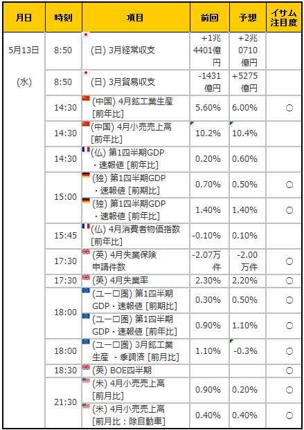 経済指標20150513