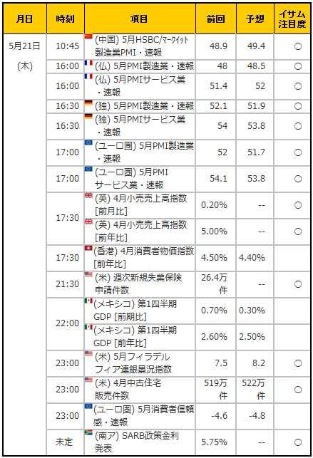 経済指標20150521