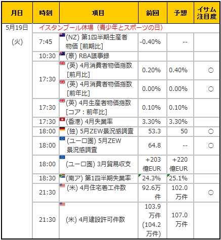 経済指標20150519