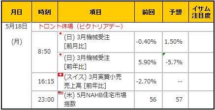 経済指標20150518