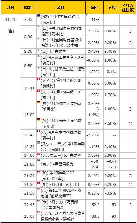 経済指標20150529