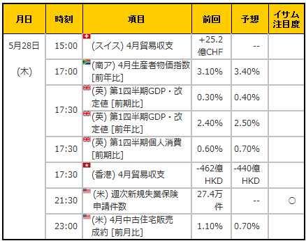 経済指標20150528