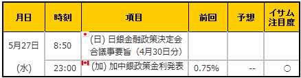 経済指標20150527