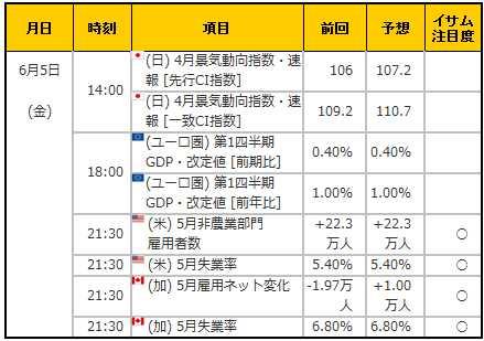 経済指標20150605