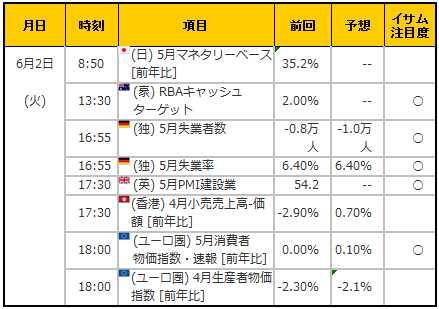 経済指標20150602
