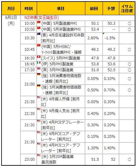経済指標20150601