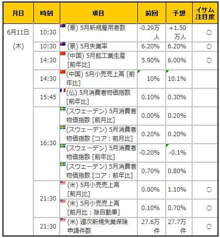 経済指標20150611