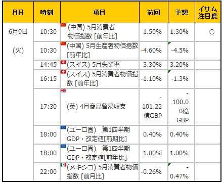 経済指標20150609