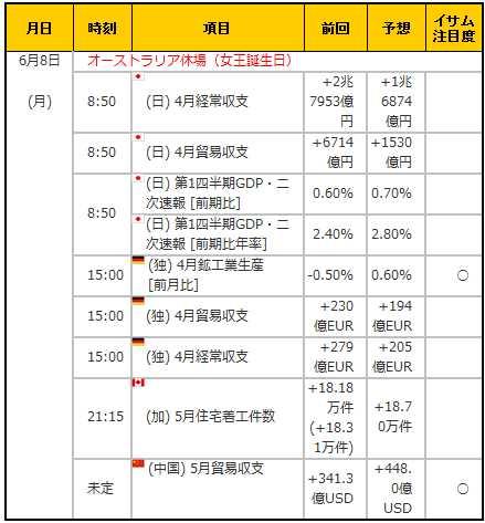 経済指標20150608