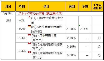 経済指標20150619