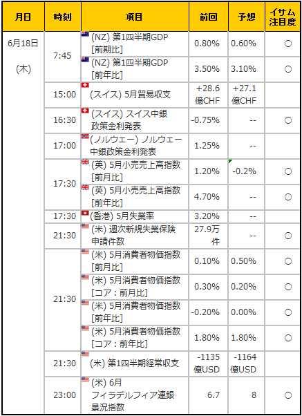 経済指標20150618