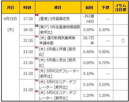 経済指標20150625