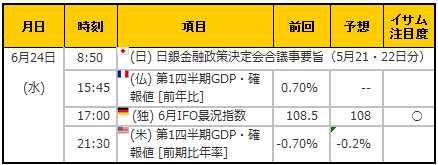 経済指標20150624