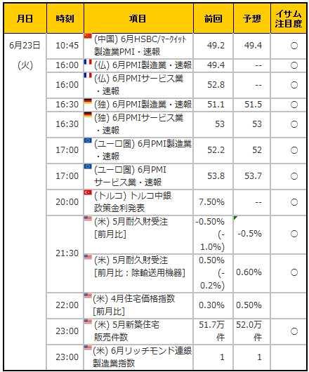経済指標20150623