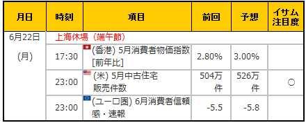 経済指標20150622