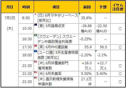 経済指標20150702
