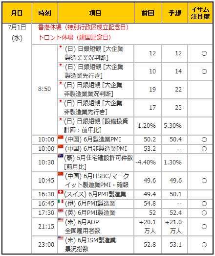 経済指標20150701
