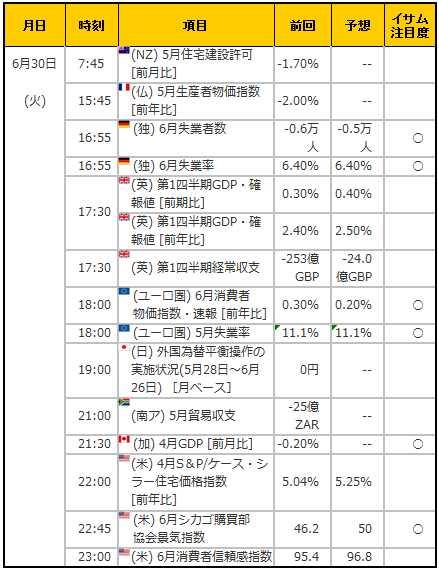 経済指標20150630
