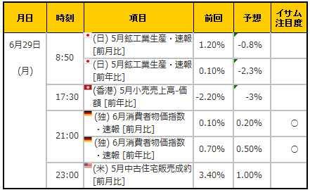 経済指標20150629