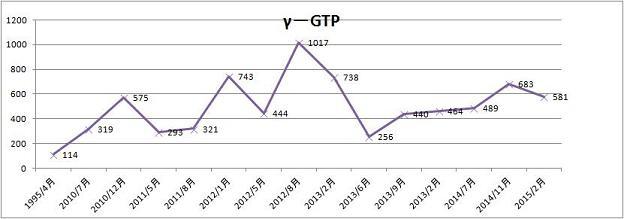 γ-GTP推移