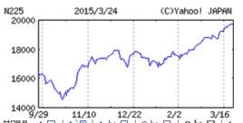 20150324日経平均株価