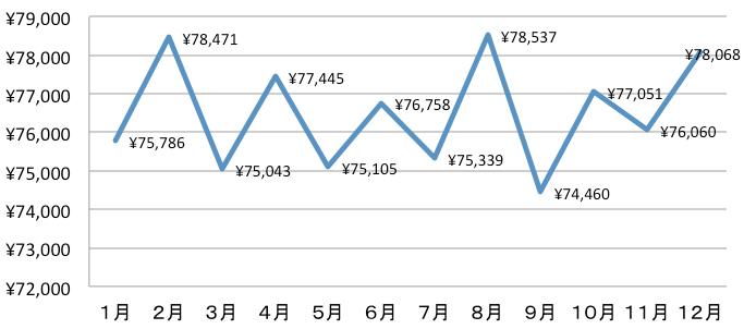 20150327_固定費