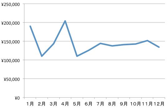 20150327_支出