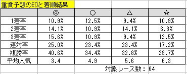 2015-6までの予想印と馬券内率
