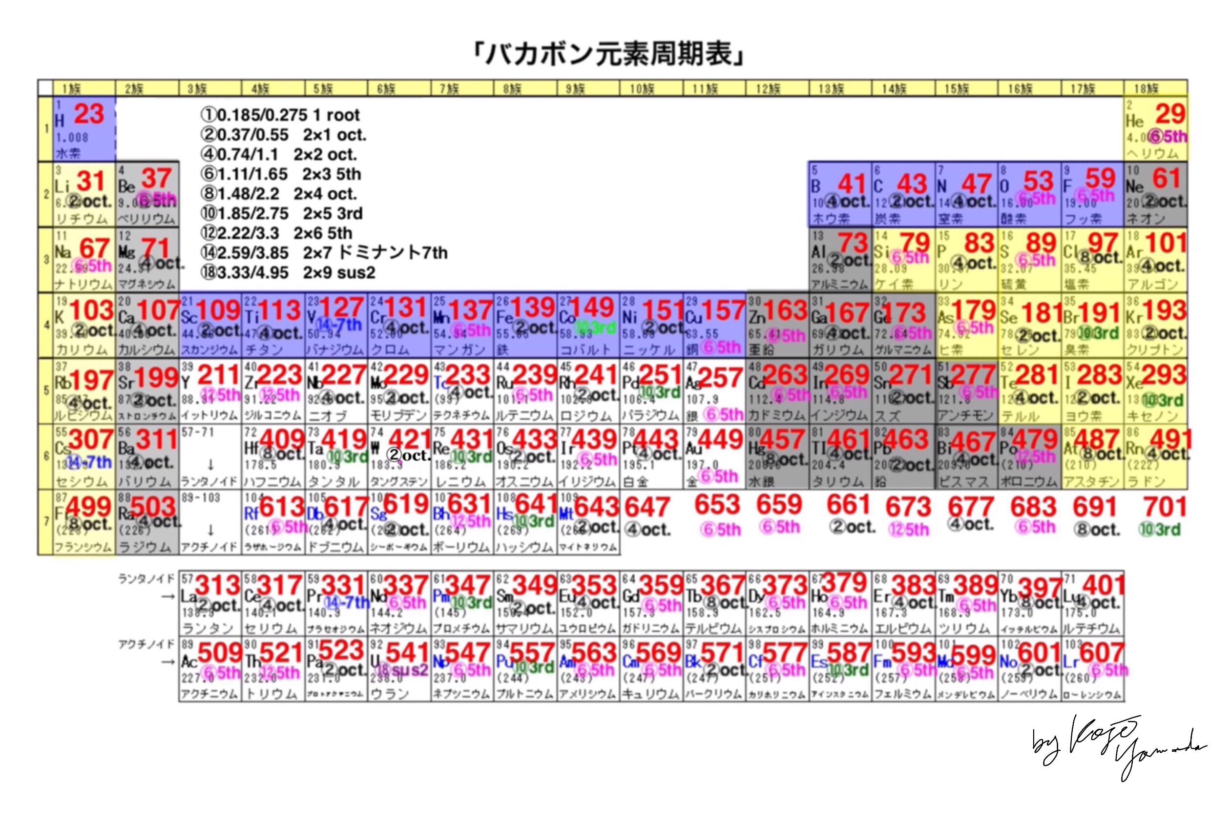 図_バカボン元素周期表